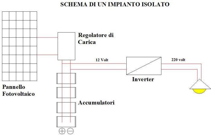 Schema Elettrico Impianto Fotovoltaico : Tesina di elettrotecnica impianto fotovoltaico
